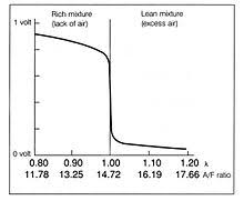 Air Fuel Ratio Meter Wikipedia