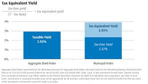Market Charts Viewpoints Bmo Global Asset Management