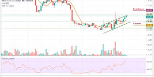 Monero Price Analysis Xmr Usd Stands On Its Feet By Gaining