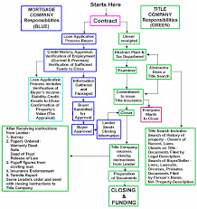 Flow Chart Title Flow Chart Of Real Estate Transaction Real Estate