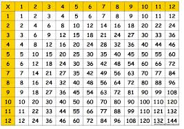 Multiplication Table | 6R ROCKS!
