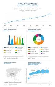 Biocides Market Share, Demand ,Growth and Development