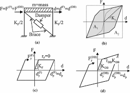 Viscous Damping Equivalent Viscous Damping For Displacement Based Seismic