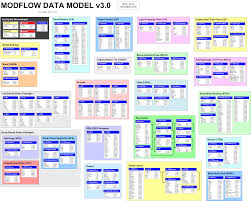 modflow data model   archydrogw wiki    diagram  are displayed