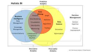 Data Science Venn Diagram Data Science Venn Diagram Data Science In 2019 Data Science