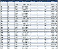 Octal Number Chart Octal Binary Table