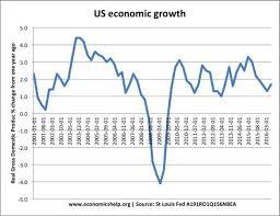Us Economy Chart 2017 Consumer Confidence Economics Help