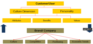 brand management objectives auto branding strategy archives autobei consulting group