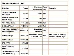 How Did The Share Price Of Eicher Motors Shoot Up To