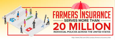 farmers insurance statistic