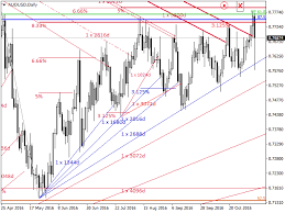 Buy The Wd Gann Analysis Technical Indicator For