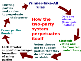 two party system according to one view the winner takes all system discourages voters from choosing third party or independent candidates and over time the process becomes