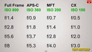 Crop Factor Chart Update 3 Are Sony Olympus And Panasonic Cheating Their