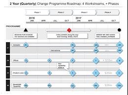 Powerpoint Change Programme Roadmap Template