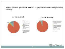 Презентация на тему Дипломная работа На тему Анализ и  6 Анализ кредитов физических лиц ЗАО Сургутнефтегазбанк по кредитному качеству 6
