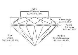 Diamond Cut Chart Ideal Ideal Cut Diamonds Lovetoknow