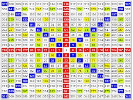 Chart Saham Online Gann Square Of Nine Trading Setup