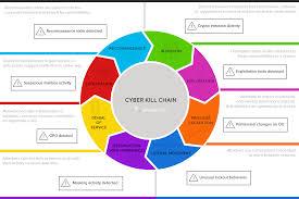 Cyber Kill Chain How Does A Cyber Kill Chain Work