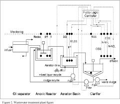 Water Treatment Plant Design Pdf Fuzzy Design Of Wastewater Treatment Plants Semantic