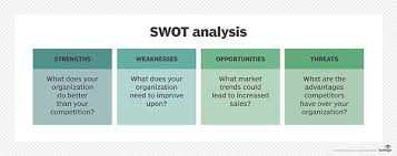 Swot Anaysis What Is Swot Analysis Strengths Weaknesses Opportunities And