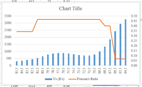 Flip X And Y Axis On Excel Custom Chart Stack Overflow