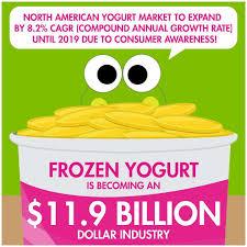 franchise sweetfrog premium frozen yogurt