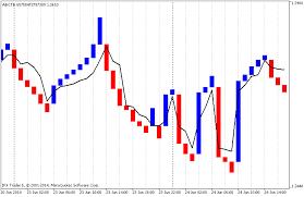 Three Line Break Chart Three Line Break Chart Excel