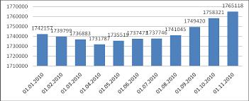 Реферат Накопительная пенсионная система в республике Казахстан  Накопительная пенсионная система в республике Казахстан