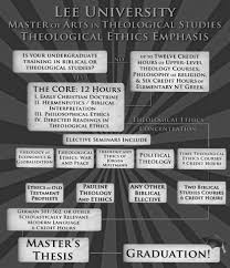 theology essay generosity essay why locke s of power is not a  program master of arts theological studies thest ma lee theological ethics requires a thesis