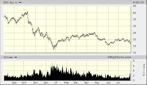 Direxion Daily Energy Bull 3x Shares Erx Advanced Chart