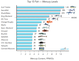 High Mercury Fish Chart Mercury Level In Tuna Reaching Alarming Levels