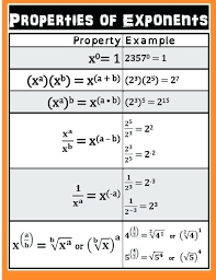 math laws law of indices math law indices maths papdou club