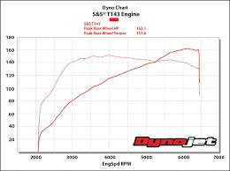 Harley Davidson Engine Size Chart T143 Engines For 1999 17 Big Twins
