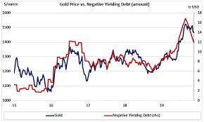 Great Chart Gold Price Vs Negative Yielding Debt Rothko