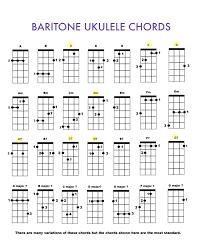 37 Expository Ukulele Chord Chart Generator
