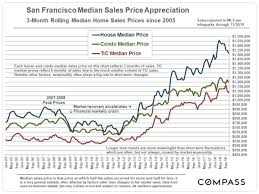 Housing Prices Bay Area Chart San Francisco Median Home Price Appreciation Real Estate