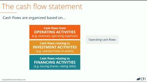 Cash Flow Summary Template Cash Flow Statement How A Statement Of Cash Flows Works