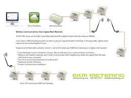 meter data ekm push over zigbee