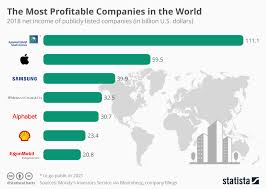 Chart The Most Profitable Companies In The World Statista