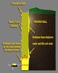 how to fix leaking basement walls. Interesting How Concrete Crack Repair Of Leaking Wet Basement Walls Using Urethane  Injection To How Fix Leaking E