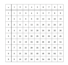 Multiples Of Numbers Chart Illustrative Mathematics