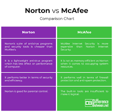 Norton Antivirus Comparison Chart Difference Between Norton And Mcafee Difference Between
