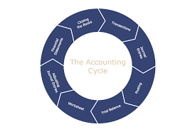 Steps Of Accounting Cycle