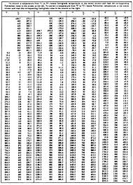 Temp Conversion Chart Temperature Conversion Table Online Charts Collection