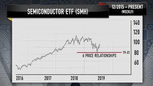 Cramer Charts Reveal Serious Hurdles Facing Chipmakers