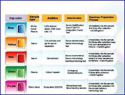 The Order Of Draw In Phlebotomy Charts 66 Judicious Phlebotomy Chart Colored Tubes