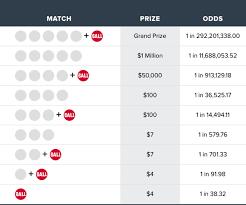 Powerball Chart Mega Millions Vs Powerball Lottery 15 Crucial Questions