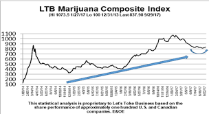 Canada Stock Index Chart September 18th Has Passed Expect Canadian Cannabis Stocks