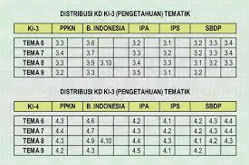 We did not find results for: Pemetaan Kd Ki 3 Ki 4 Kelas 4 Semester 2 Kurikulum 2013 Ayo Madrasah