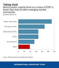Brazil Population Chart Six Charts On Boosting Growth In Brazil
